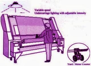 fabric inspection machine01