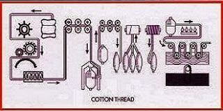 cotton thread production