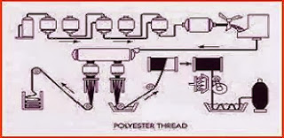 polyester thread production