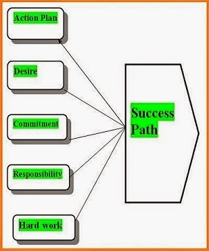 success path