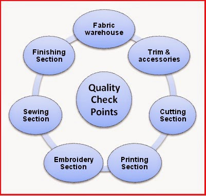 Quality Check Points in Garment assembly process