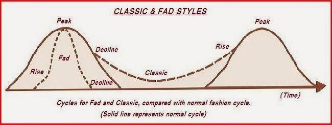 classic fad