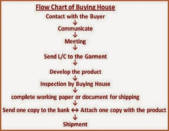 buying house flow chart
