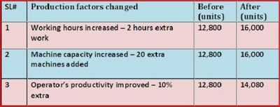 production factors