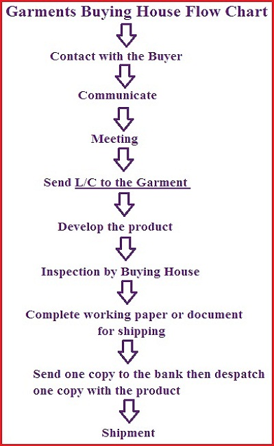 Garments-Buying-House-flow-chart